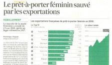 Le pret a porter féminin sauvé par les exportations – Les Echos -07.02.2019
